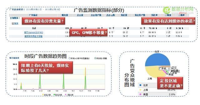 数据分析之如何优化广告投放-数据分析网