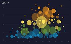 轻轻拖拽,散点图秒变成漂亮的四象限气泡图-数据分析网