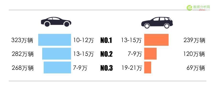 数据分析:你的爱车是大众情人么?