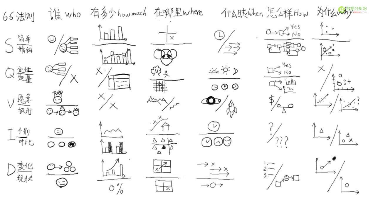 分析思维框架——66法则与SQVID原则-数据分析网