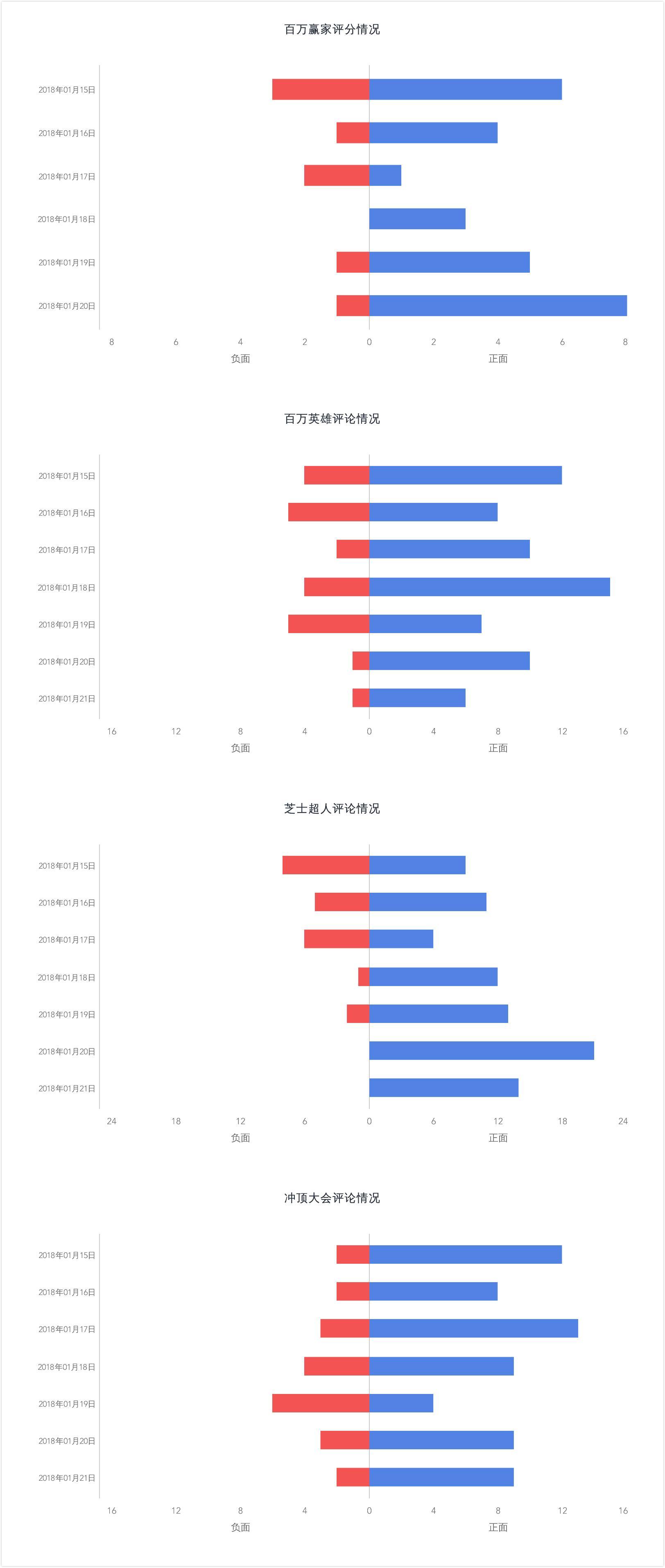 直播竞答类产品数据分析报告