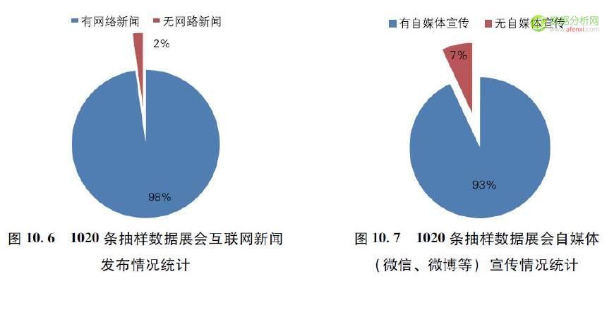 数据分析看中国展览业的数字化应用发展
