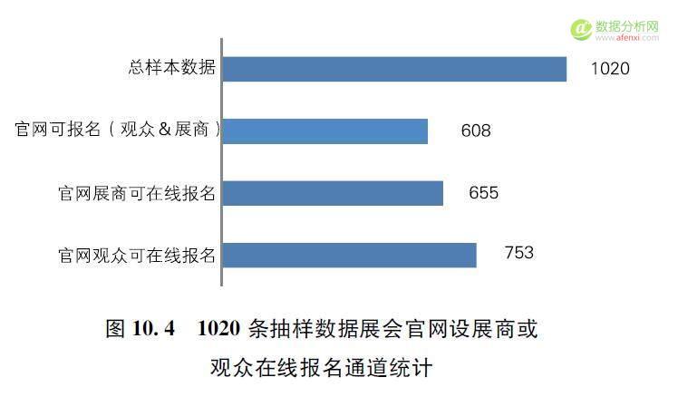 数据分析看中国展览业的数字化应用发展-数据分析网
