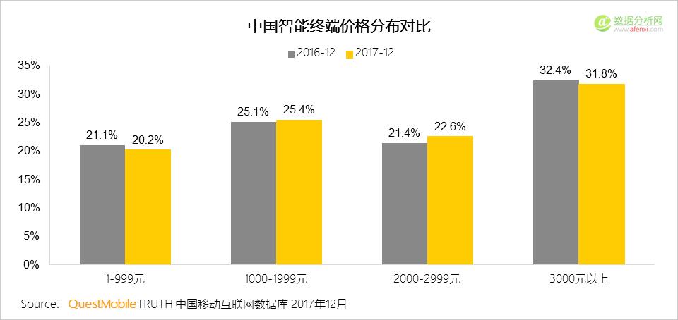 QuestMobile:2017年中国智能终端报告
