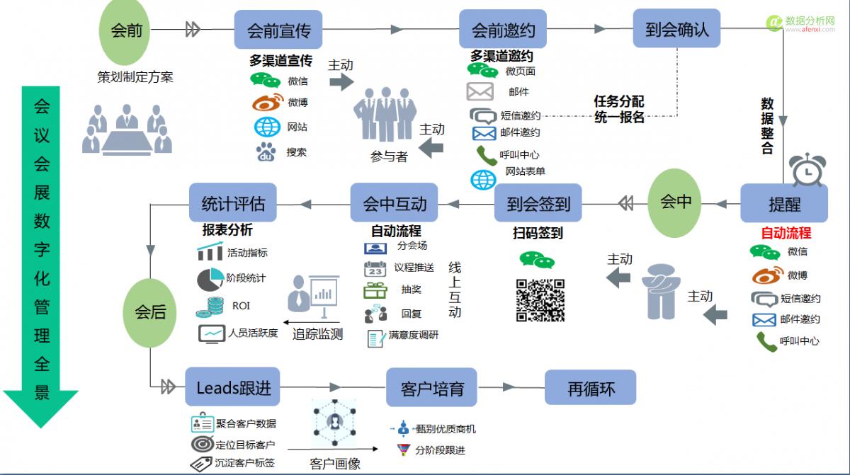 以数据为链条,数字化整合实现智慧会展O2O2O业态-数据分析网