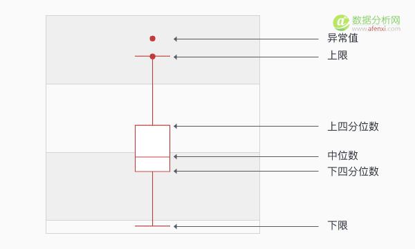 识别异常值,清洗脏数据,只需搞懂箱形图
