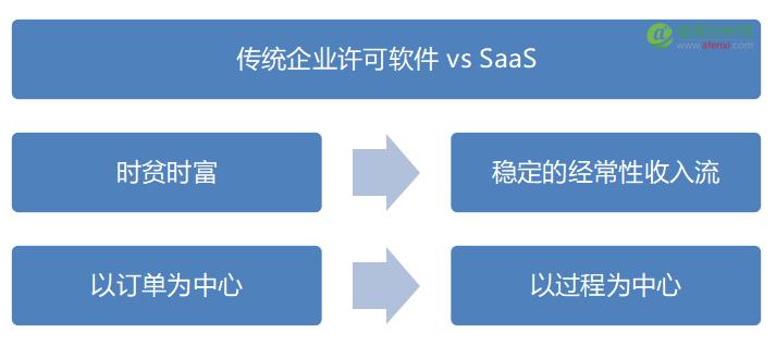 SAAS指标革命(一):指标驱动