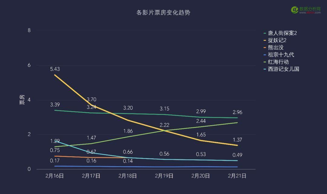 """018年春节档电影大数据报告!国产电影的黄金时代已经到来?"""""""
