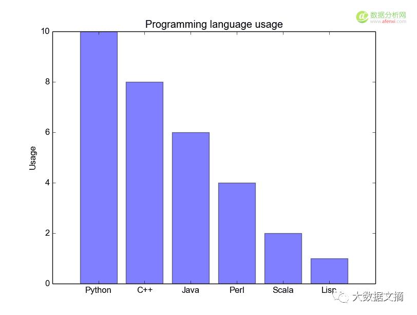 有这5小段代码在手,轻松实现数据可视化(Python+Matplotlib)