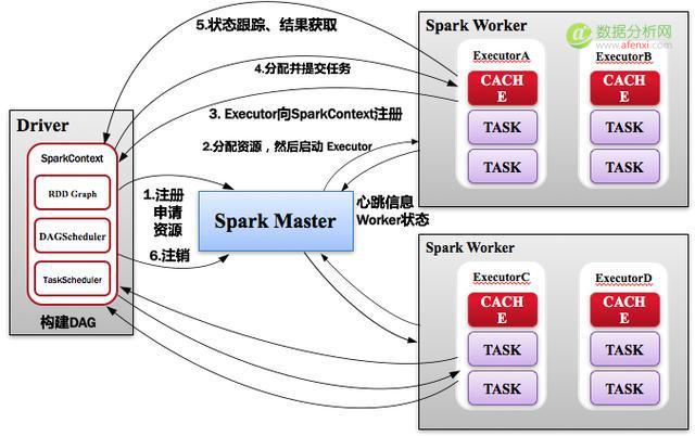 SparkContext向Master注销.png