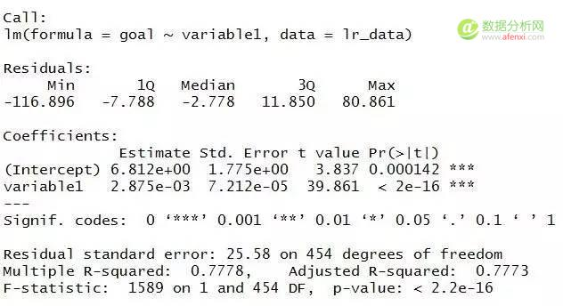 使用R进行统计分析——回归分析