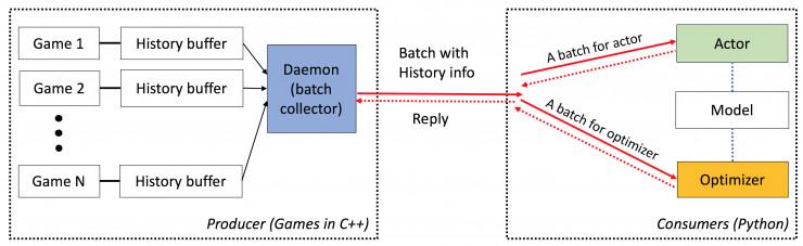 Facebook 开源 AI  围棋源代码,击败职业棋手只需一块GPU