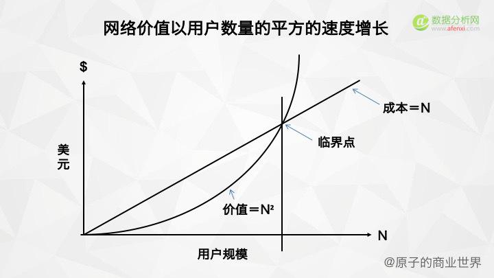 我扒了 37 篇硅谷用户增长大神 Andrew Chen 的 Blog,总结出这 8 点干货
