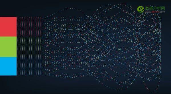 从人脸识别到机器翻译:58个超有用的机器学习和预测API