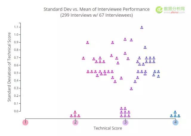 海量数据对比分析,技术面试里的那些门道