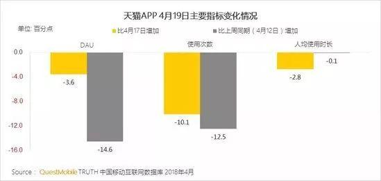 """18电商大促洞察报告:腾讯京东加持唯品会"""""""