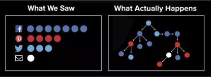内容算法时代,如何引爆用户流量?