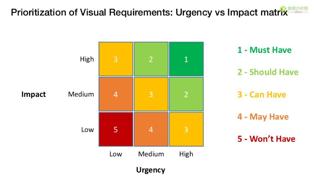 数据可视化项目失败的六大缘由
