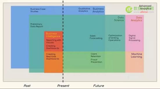 一张图搞懂:数据科学、机器学习、数据分析和商业分析
