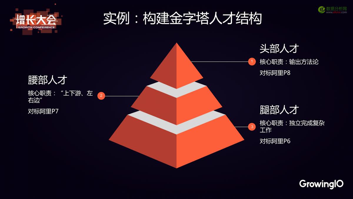 阿里高级运营专家蒋治平:用户增长三板斧如何快速落地