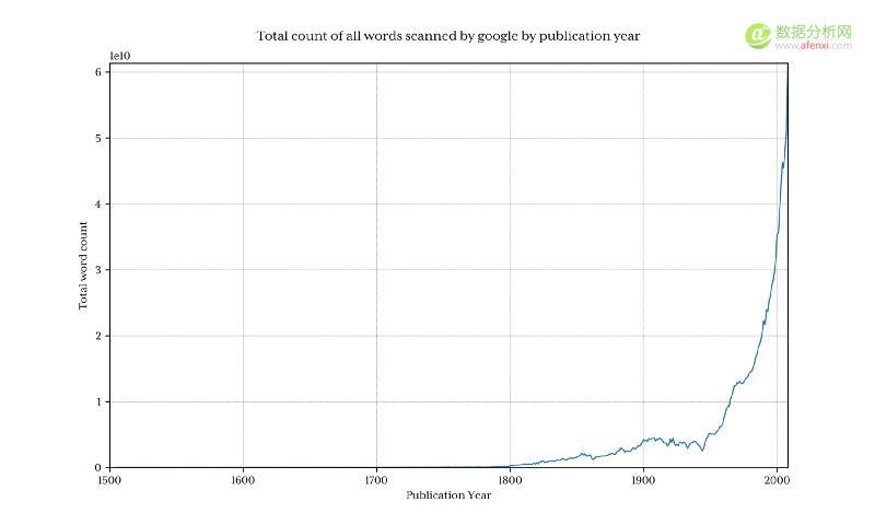 使用 Python 分析 14 亿条数据