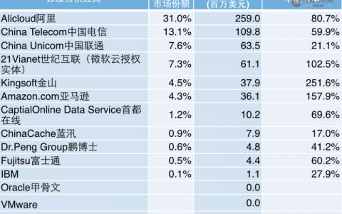 2015年中国公有云计算数据报告:亚马逊也只能排第二,阿里云位居第四