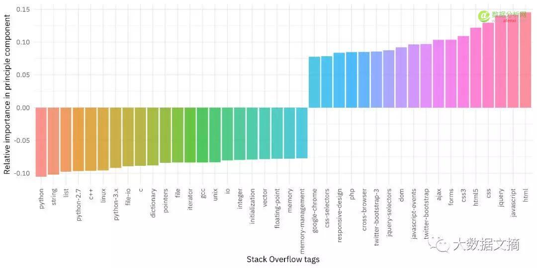 用StackOverflow访问数据实现主成分分析(PCA)