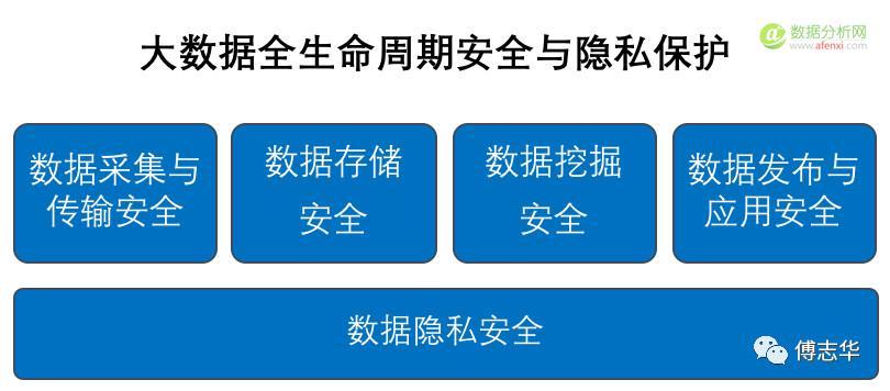 傅志华:保护用户隐私,人工智能才能更好的发展