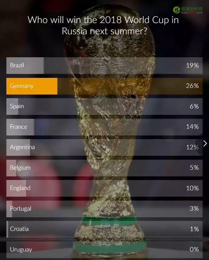 世界杯要来了,AI预测冠军哪家强?