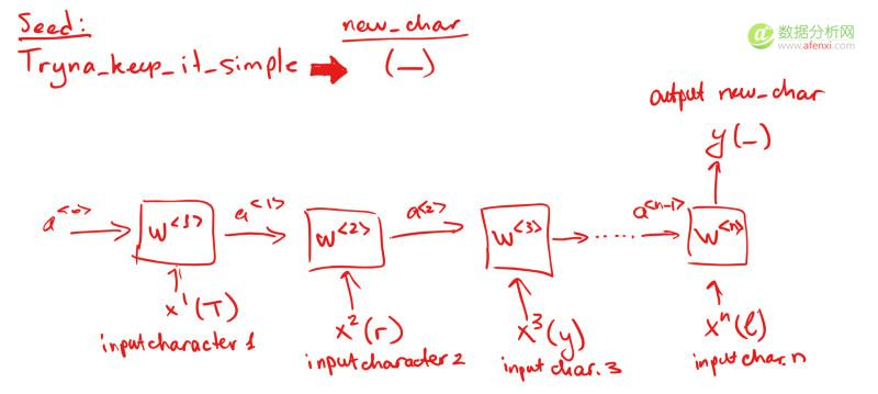 用Python语言模型和LSTM做一个Drake饶舌歌词生成器