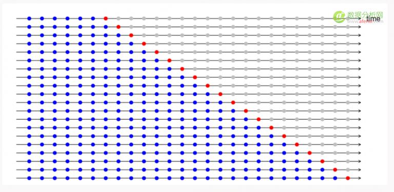 在Python和R中:使用交叉验证提高模型性能