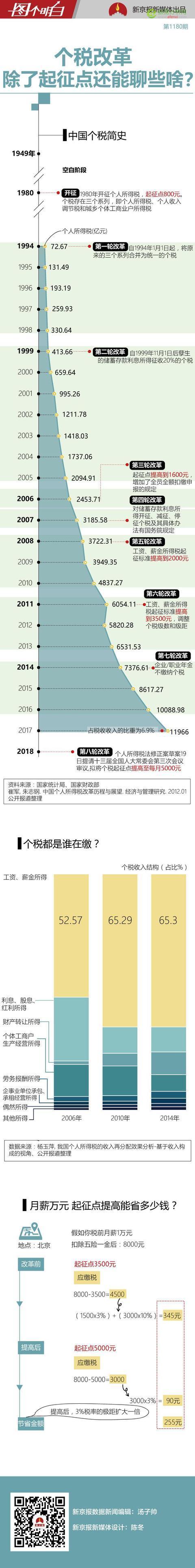 个税起征点拟提至每月5000元 月薪万元能省多少钱?