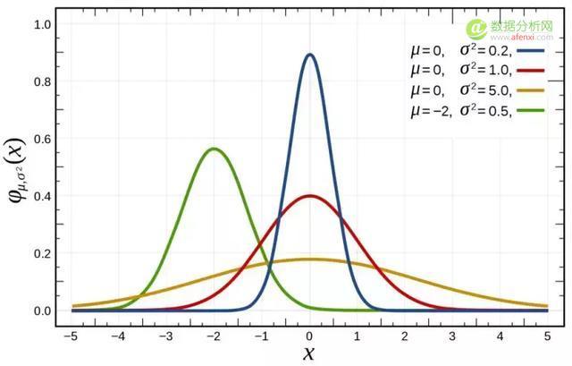 为什么数据科学家都钟情于最常见的正态分布?