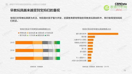 CBNData:2018中国不同年龄段妈妈线上消费&行为观察