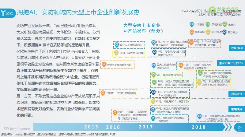 2018年中国AI+安防行业发展研究报告图片1