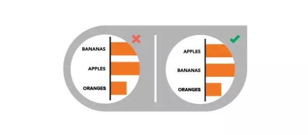可视化图表表达的10个错误