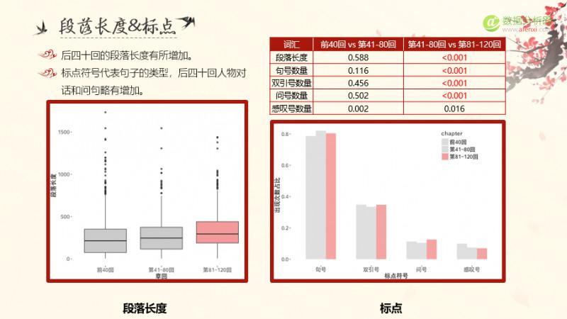 用数据说话,从统计学看红楼梦作者之谜
