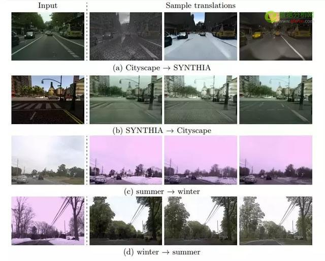 康奈尔&英伟达提出多模态无监督图像转换新方法