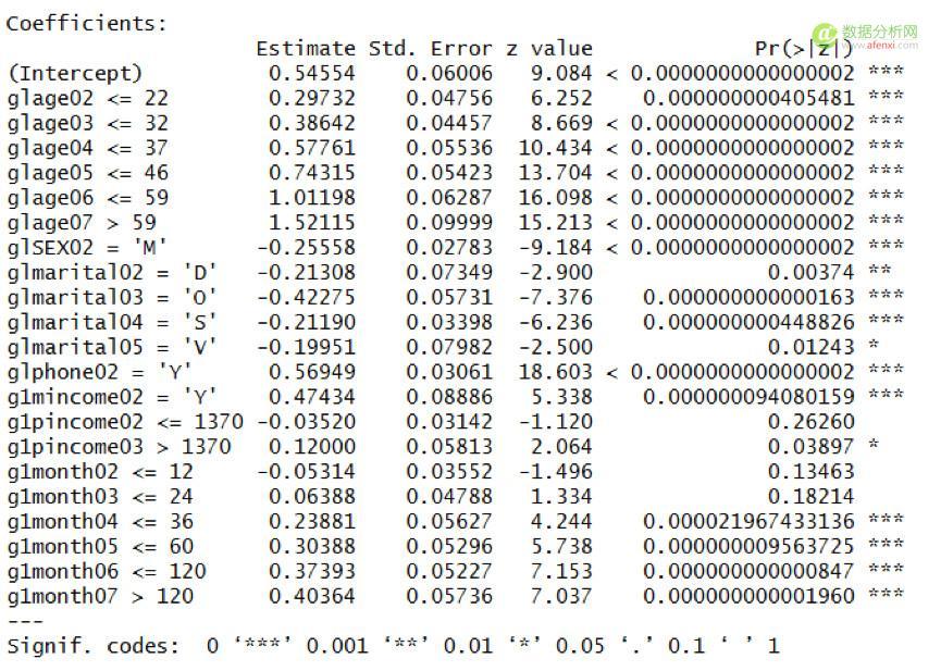 信用卡通不过?用数据分析技术,带你深度解析信用卡评分体系