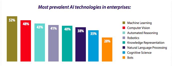 人工智能最佳利用的数据基础设施需求