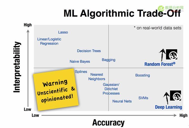 选择适当的机器学习算法
