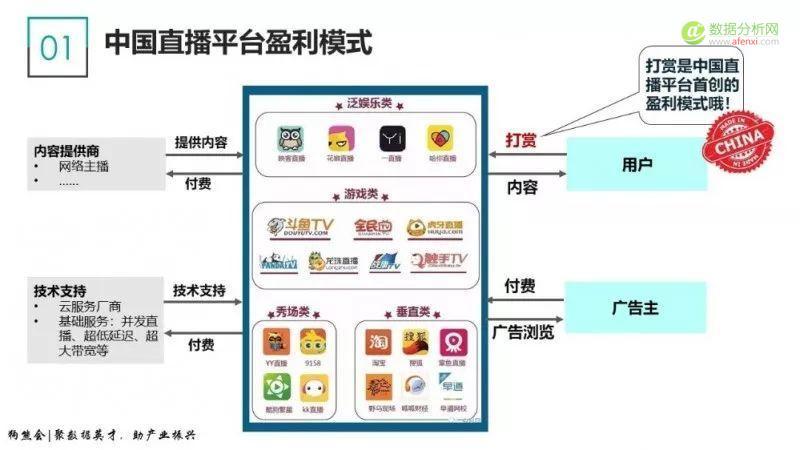 狗熊会:直播行业市场及用户研究报告