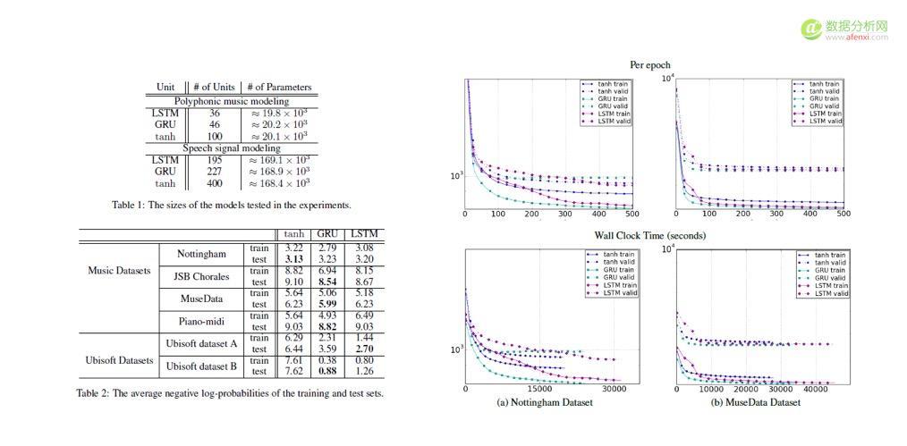 Yoho深度学习应用案例:注册概率预估实践和思考