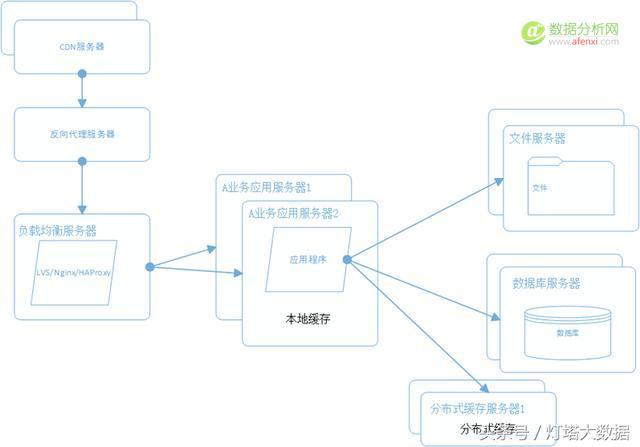 大型分布式电商系统架构是如何从0开始演进的?