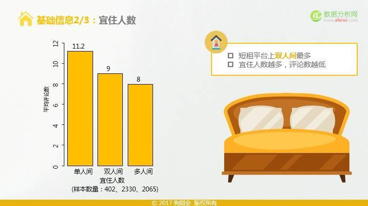 狗熊会:短租房热度影响因素分析