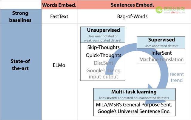 当前最好的词句嵌入技术概览:从无监督学习转向监督、多任务学习