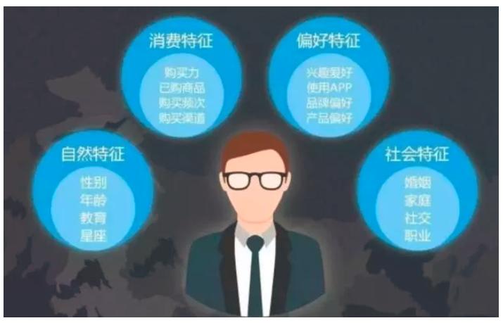 数据分析师常用的十种数据分析思路