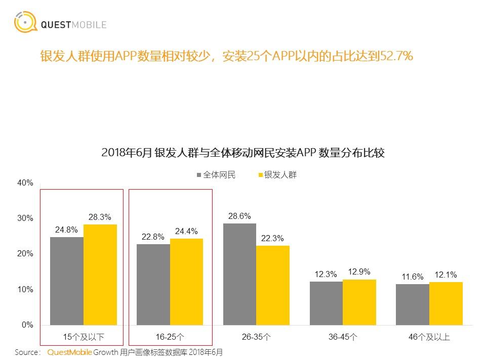 "QuestMobile:中国移动互联网""银发经济""洞察报告"