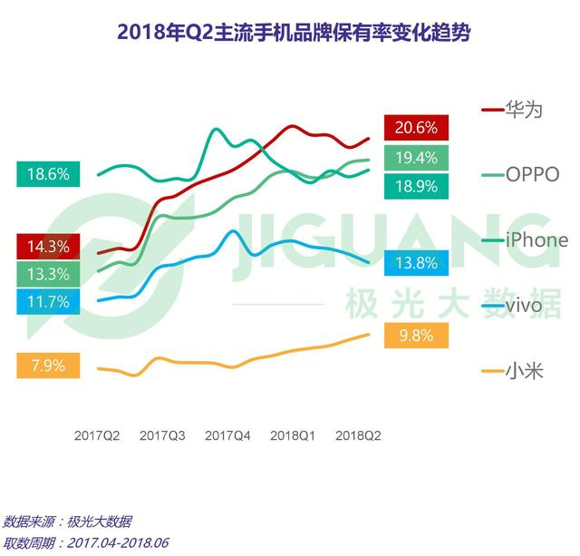 第二季度手机报告:华为保有率冠军,小米销量超越vivo