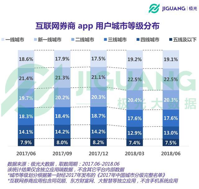 移动股民图鉴——规模超9千万,26-35岁占比57.6%